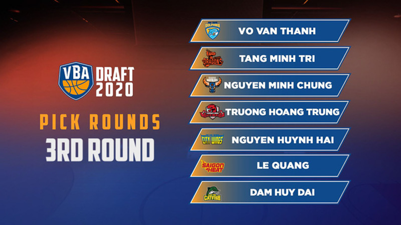 Quang Le was third-picked by the VBA's Saigon Heat in 2020 VBA Draft.