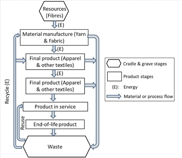 Various sustainability factors associated with a fashion production.