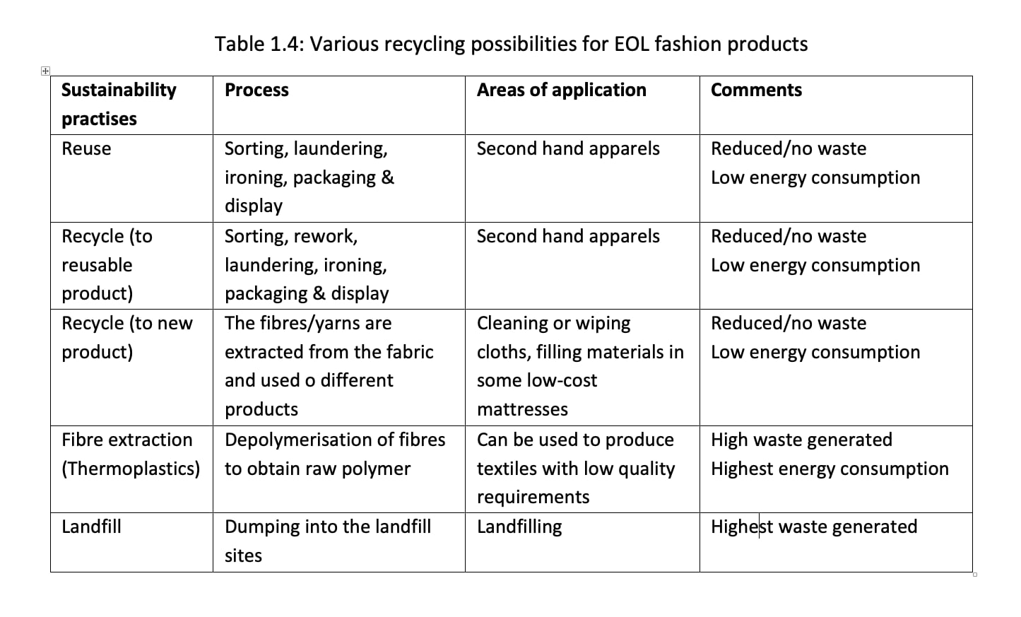 Various recycling possibilities for EOL fashion products.