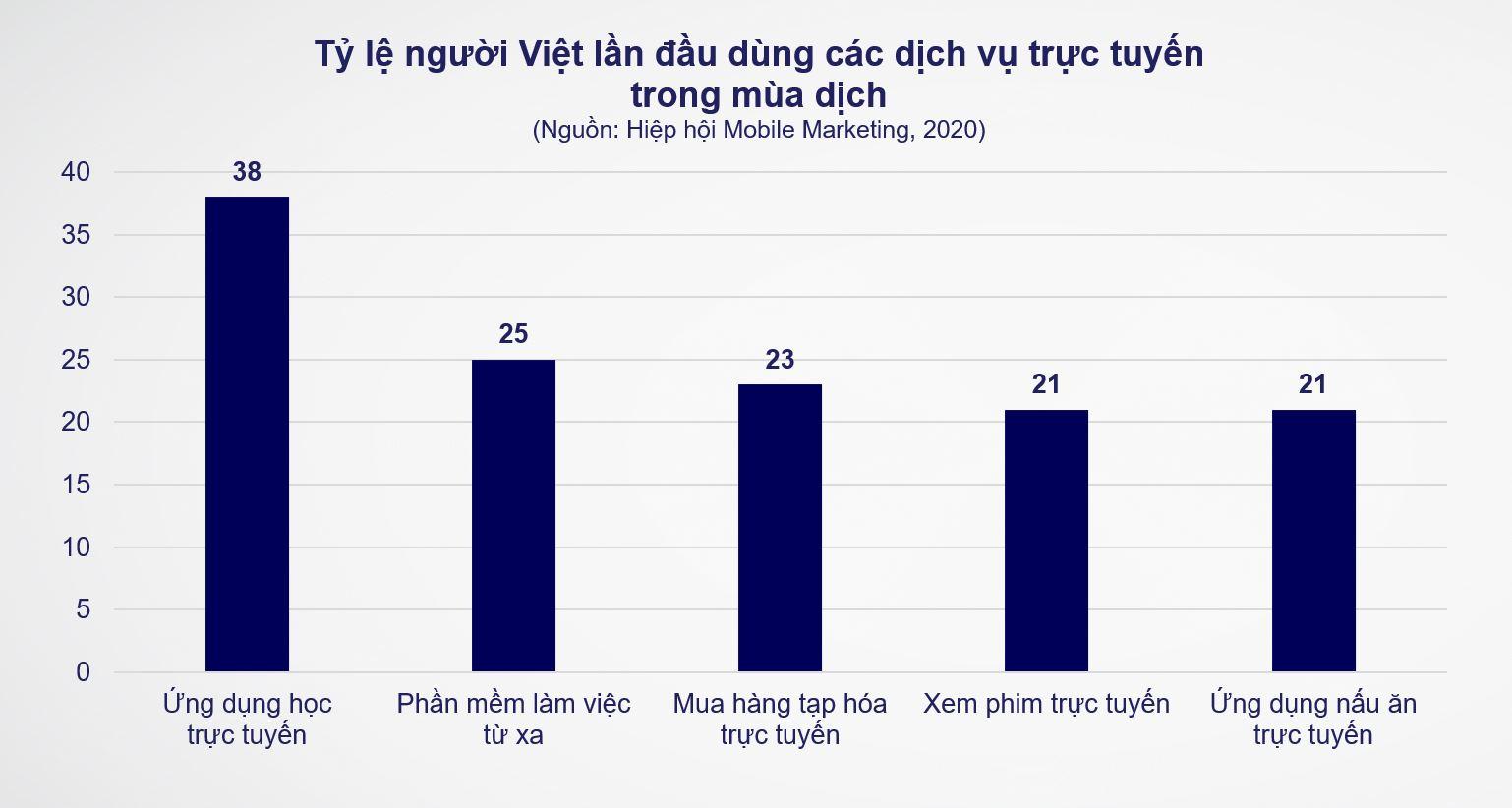 Một khảo sát gần đây của Hiệp hội Mobile Marketing cho thấy các dịch vụ kỹ thuật số đã trải qua đợt tăng trưởng mới trong đại dịch.